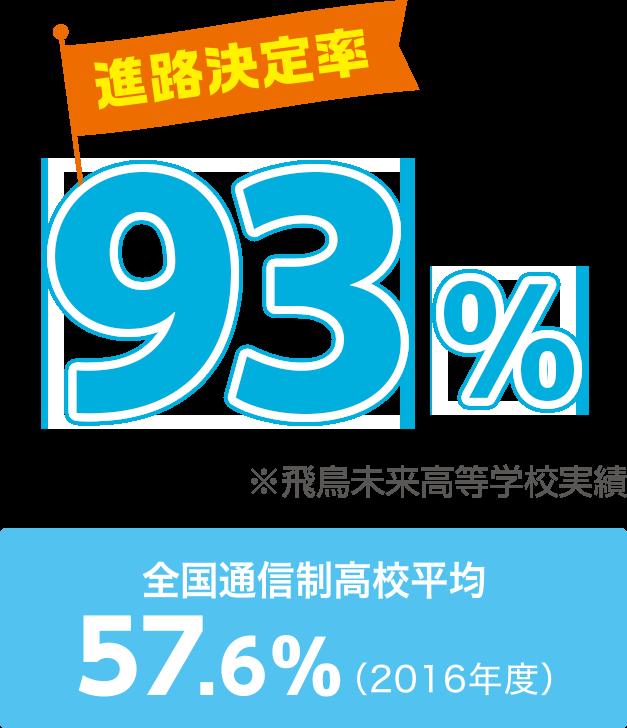 進路決定率 90.4%