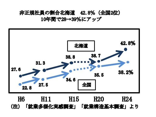非正規社員の割合北海道データ.jpg